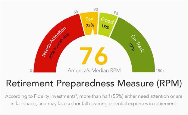 Retirement Preparedness Measure