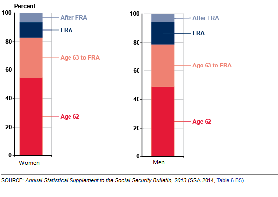 Retirement Social Security Claiming by age