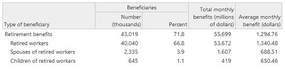 Retirement Social Security Retirement Benefits