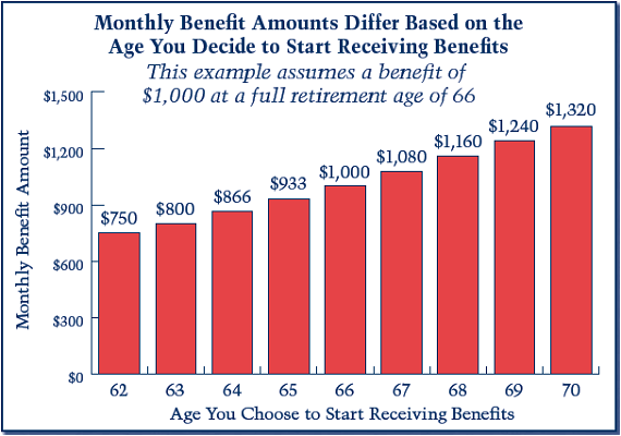 Retirement Social Security benefits by age