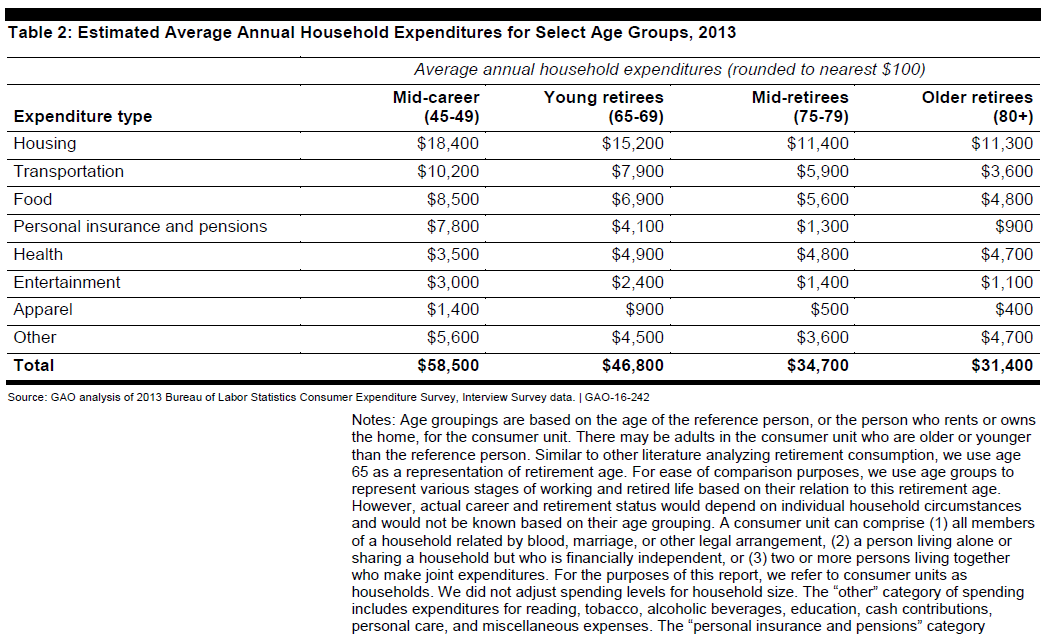 Retirement Estimated Avg Annual Expenditures for Select Age Groups