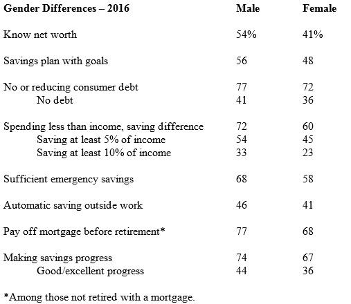 Saving Difference between genders