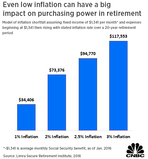 Retirement Planning Effects of Inflation
