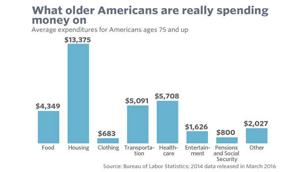 Retirement What Older Americans are spending their money on