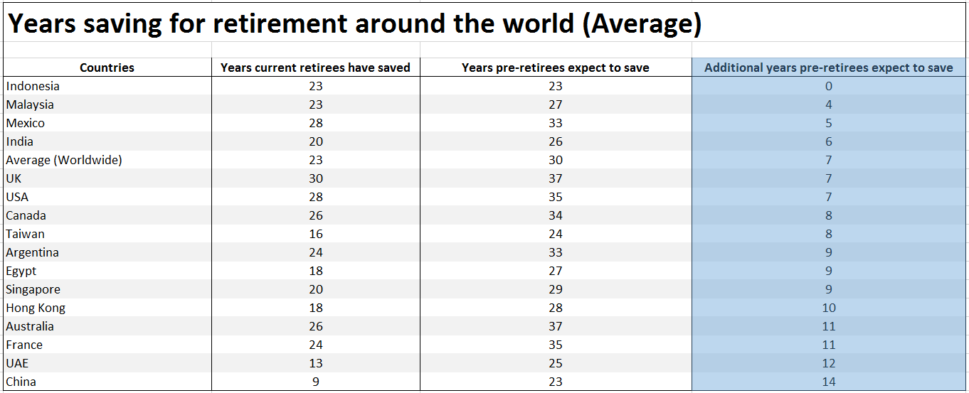Retirement Additional Retirement Savings Years