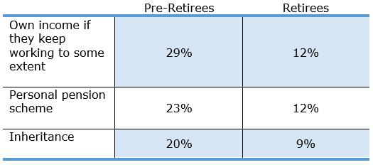 Retirement Funding differences pre-retiree vs retiree