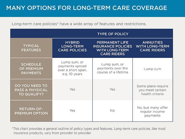 Retirement Long Term Care Options