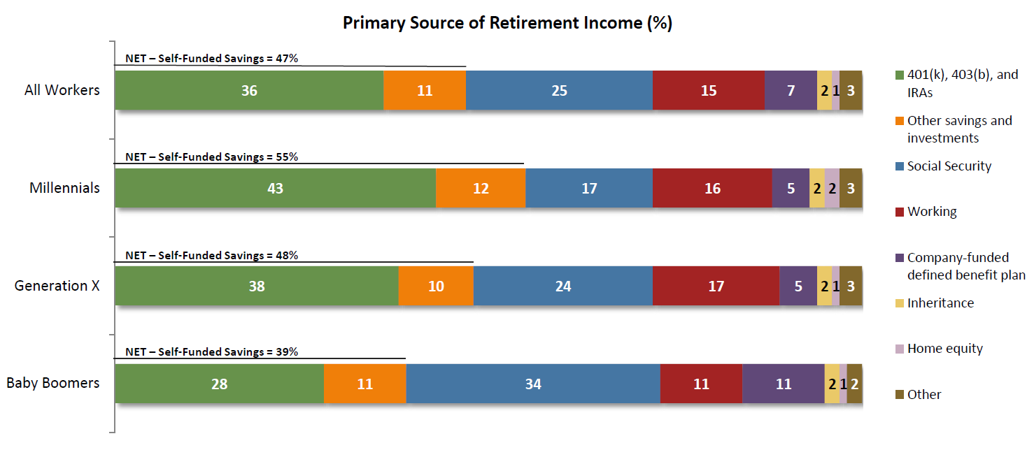Retirement Expected Primary Sources of Income