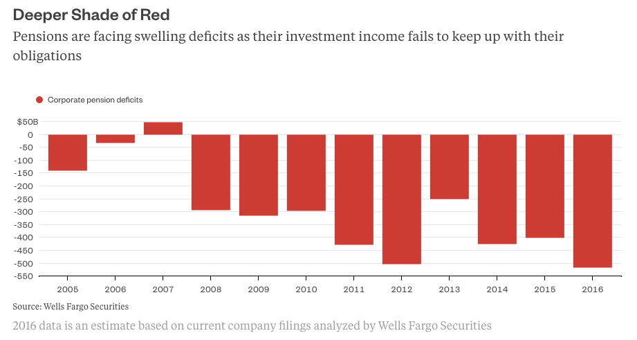 retirement-corp-pension-deficits