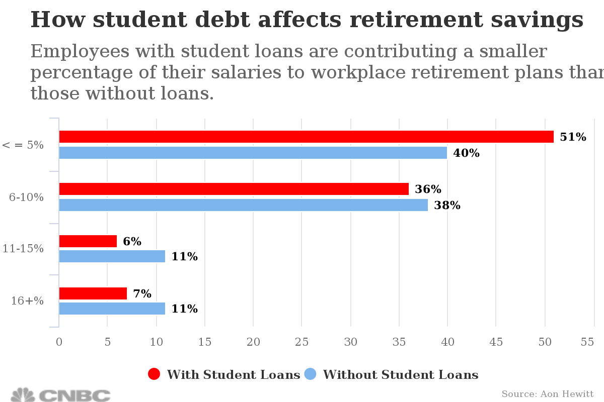 how-student-debt-affects-retirement-savings