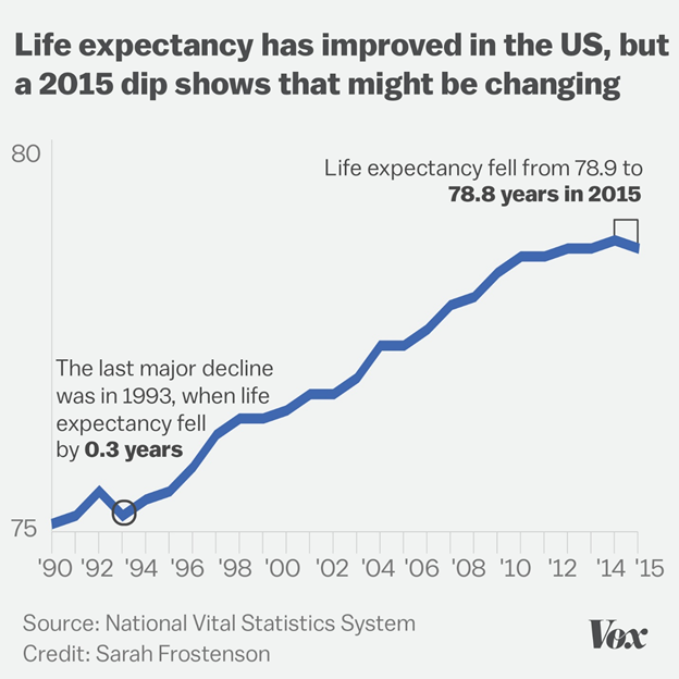 life-expectancy-in-america-trend
