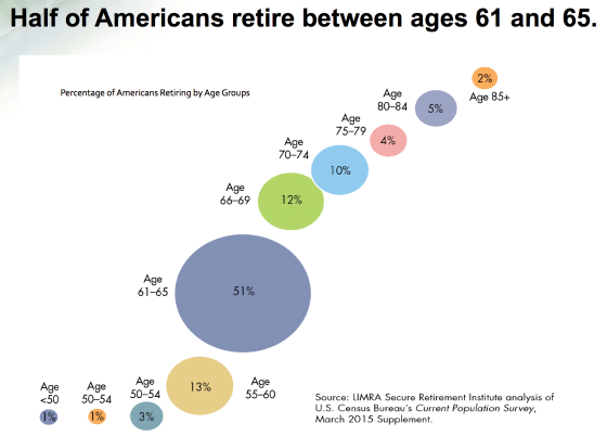 when-americans-retire